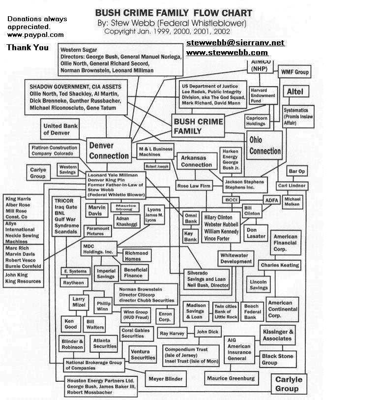 crime family flow chart