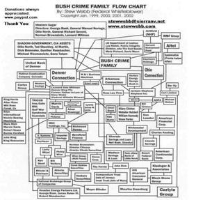 Bush_Millman_Clinton_Lindner_Crime_Family_Flow_Chart1.jpg