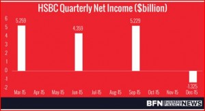 Larry-Mizel-HSBC-Quartly-Net-Income-Billions